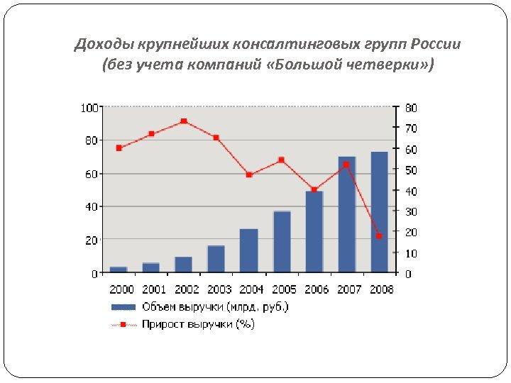 Доходы крупнейших консалтинговых групп России (без учета компаний «Большой четверки» )