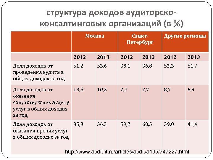 структура доходов аудиторскоконсалтинговых организаций (в %) Москва Санкт. Петербург Другие регионы 2012 2013 51,