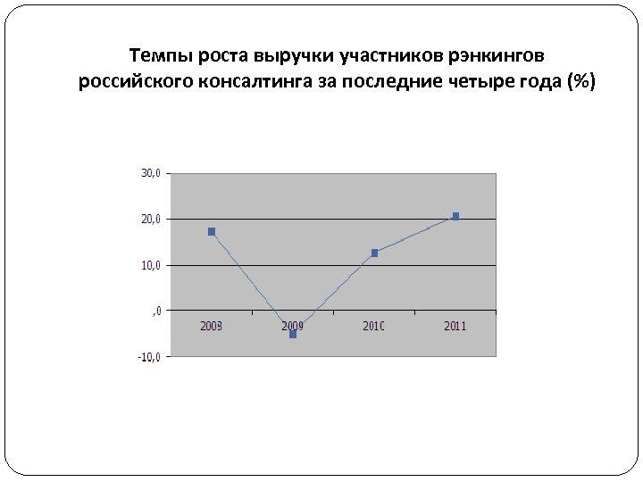 Темпы роста выручки участников рэнкингов российского консалтинга за последние четыре года (%)