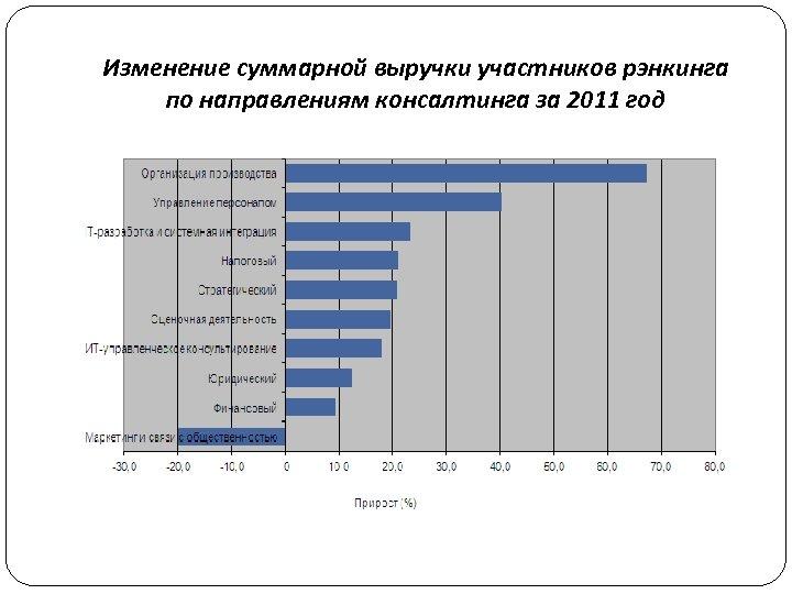 Изменение суммарной выручки участников рэнкинга по направлениям консалтинга за 2011 год