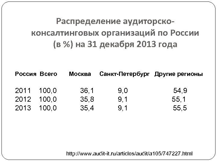 Распределение аудиторскоконсалтинговых организаций по России (в %) на 31 декабря 2013 года Россия Всего