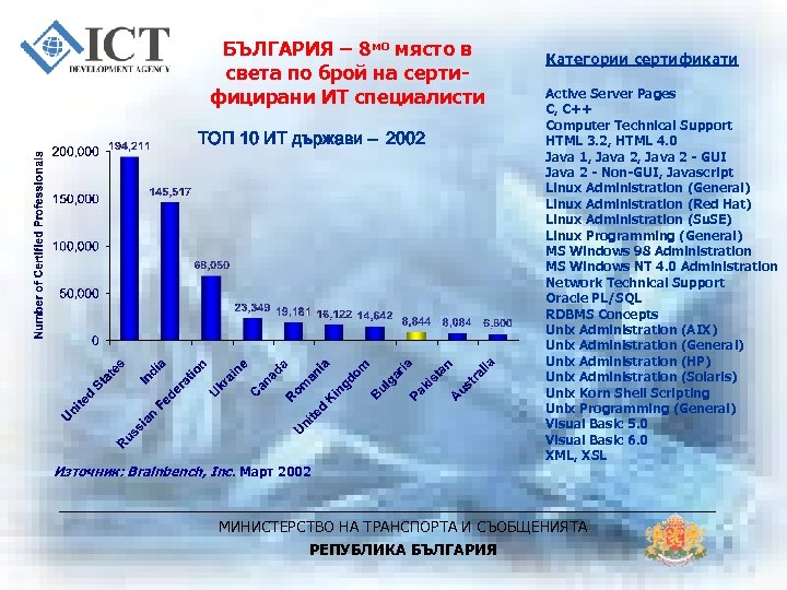 БЪЛГАРИЯ – 8 мо място в света по брой на сертифицирани ИТ специалисти ТОП