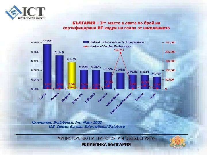 БЪЛГАРИЯ – 3 то място в света по брой на сертифицирани ИТ кадри на