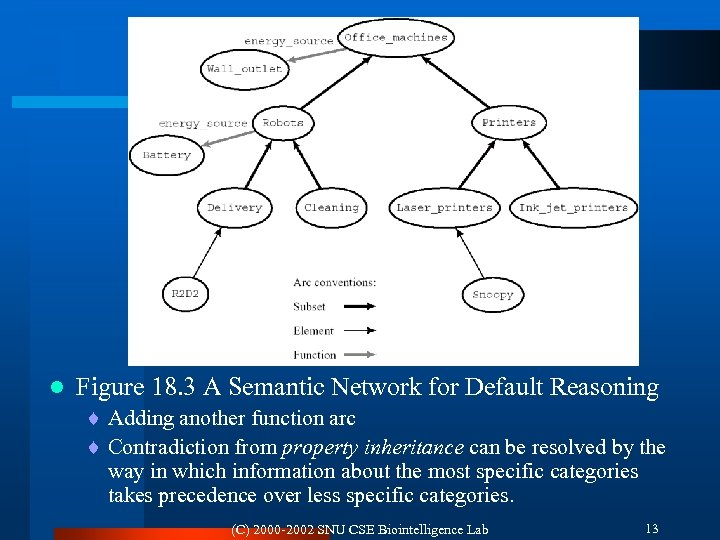 l Figure 18. 3 A Semantic Network for Default Reasoning ¨ Adding another function