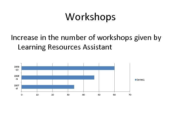 Workshops Increase in the number of workshops given by Learning Resources Assistant 2009 -10