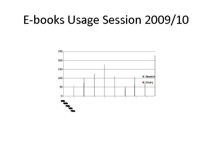 E-books Usage Session 2009/10 250 200 150 100 Dawson Ebrary 50 4 4 0