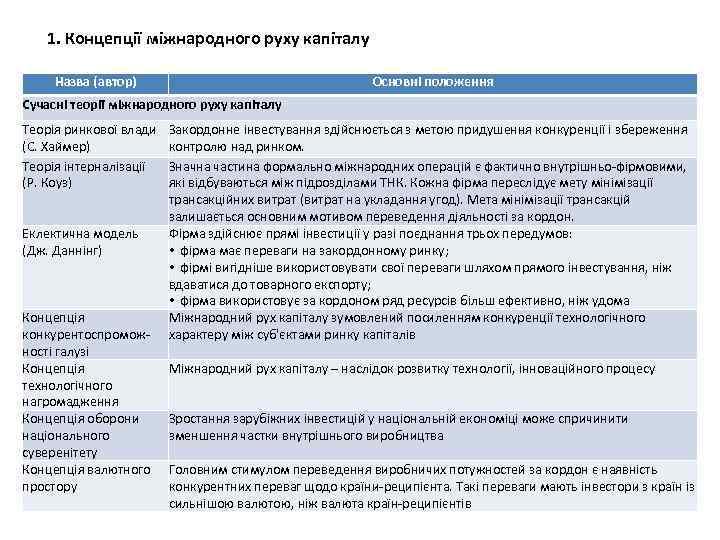 1. Концепції міжнародного руху капіталу Назва (автор) Основні положення Сучасні теорії міжнародного руху капіталу
