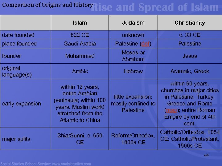 Comparison of Origins and History Islam Judaism Christianity date founded 622 CE unknown c.