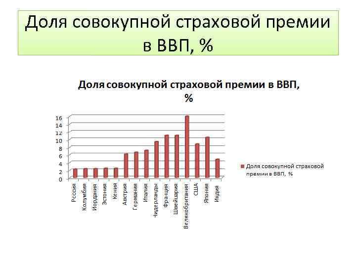 Доля совокупной страховой премии в ВВП, %