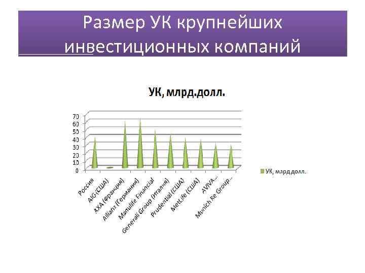 Размер УК крупнейших инвестиционных компаний