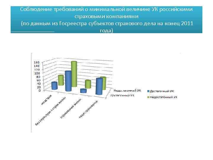Соблюдение требований о минимальной величине УК российскими страховыми компаниями (по данным из Госреестра субъектов