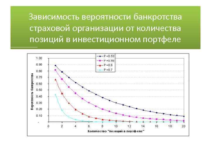 Зависимость вероятности банкротства страховой организации от количества позиций в инвестиционном портфеле