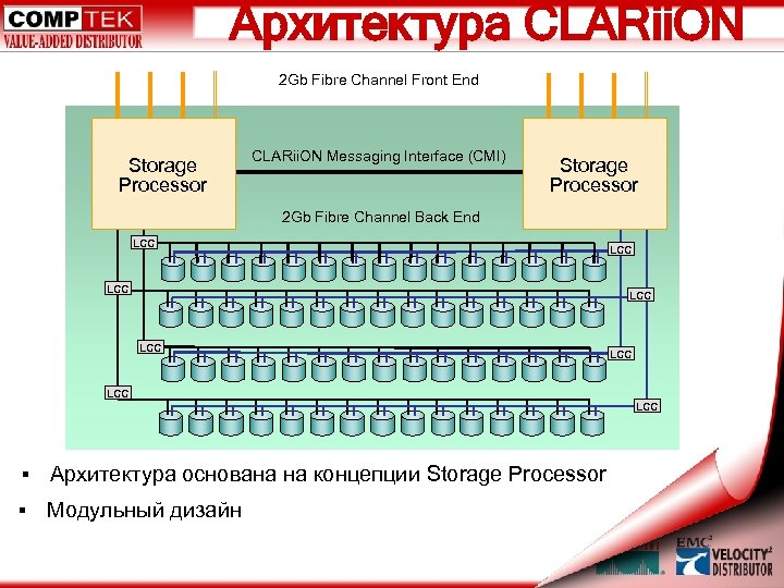 Архитектура CLARii. ON 2 Gb Fibre Channel Front End Storage Processor CLARii. ON Messaging