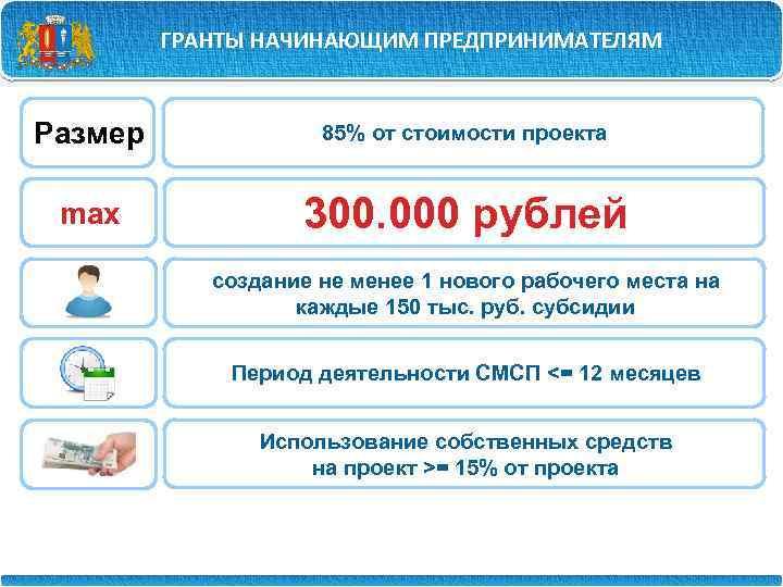ГРАНТЫ НАЧИНАЮЩИМ ПРЕДПРИНИМАТЕЛЯМ Размер 85% от стоимости проекта max 300. 000 рублей создание не