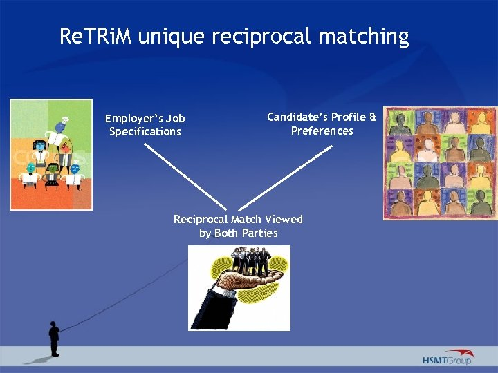 Re. TRi. M unique reciprocal matching Employer's Job Specifications Candidate's Profile & Preferences Reciprocal