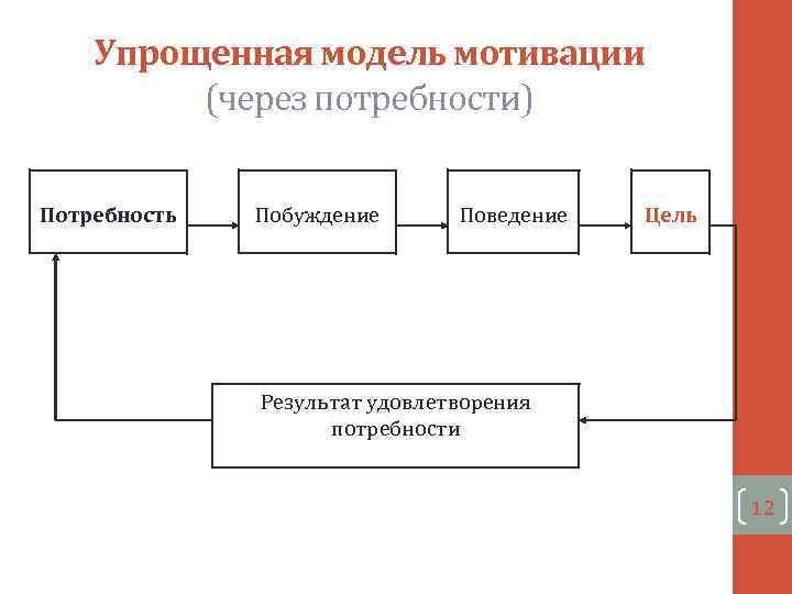 Упрощенная модель мотивации (через потребности) Потребность Побуждение Поведение Цель Результат удовлетворения потребности 12
