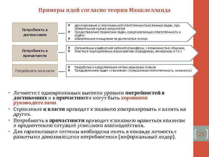 Примеры идей согласно теории Макклелланда Потребность в достижениях Потребность в причастности Потребность во власти