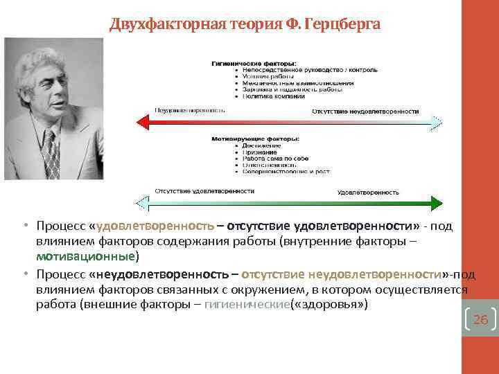 Двухфакторная теория Ф. Герцберга • Процесс «удовлетворенность – отсутствие удовлетворенности» - под влиянием факторов