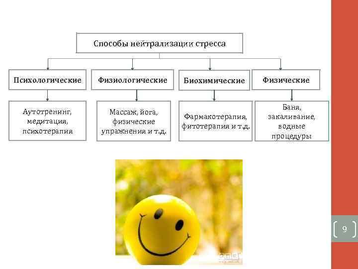 Способы нейтрализации стресса Психологические Физиологические Аутотренинг, медитация, психотерапия Массаж, йога, физические упражнения и т.