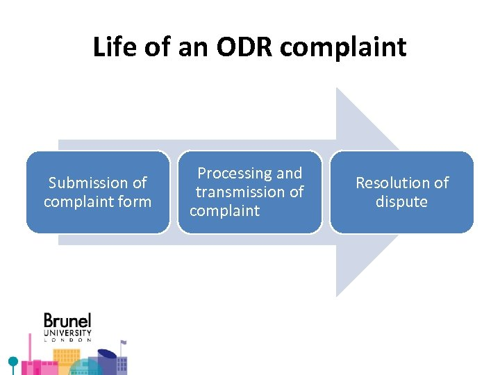 Life of an ODR complaint Submission of complaint form Processing and transmission of complaint