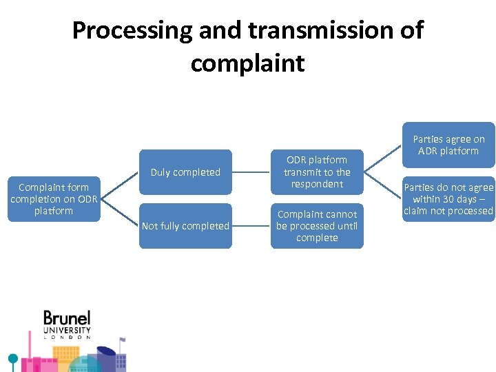 Processing and transmission of complaint Duly completed Complaint form completion on ODR platform Not