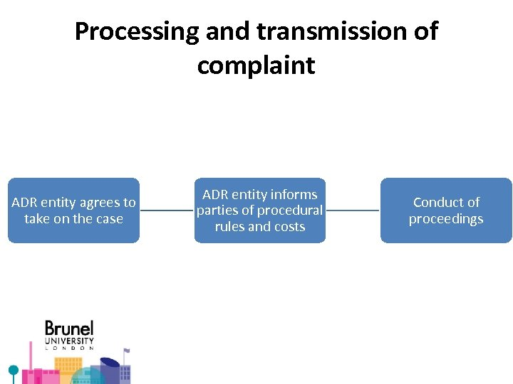 Processing and transmission of complaint ADR entity agrees to take on the case ADR