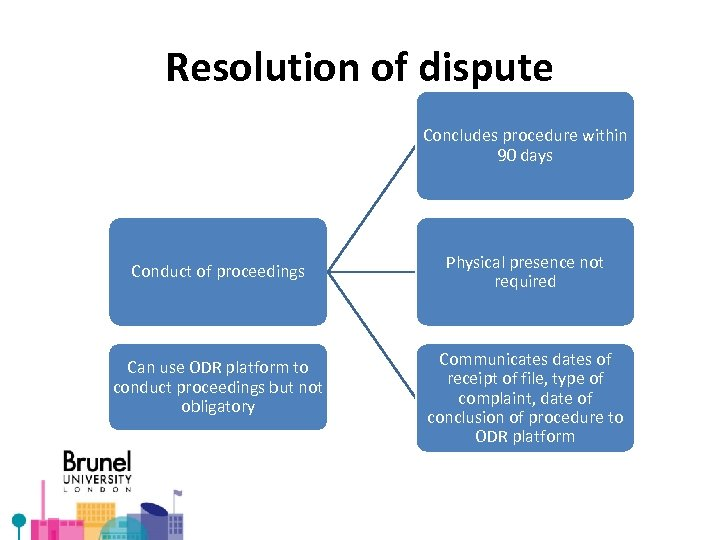 Resolution of dispute Concludes procedure within 90 days Conduct of proceedings Can use ODR