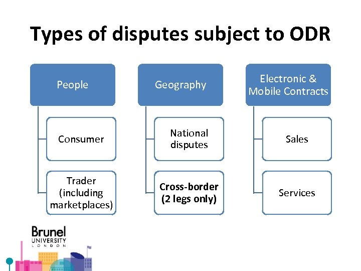 Types of disputes subject to ODR People Geography Electronic & Mobile Contracts Consumer National