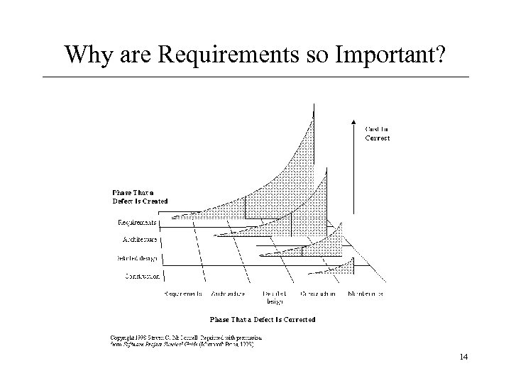 Why are Requirements so Important? 14