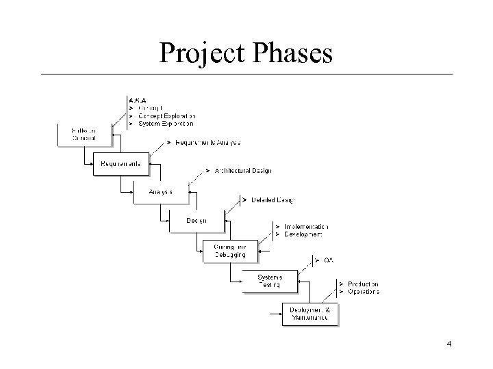 Project Phases 4