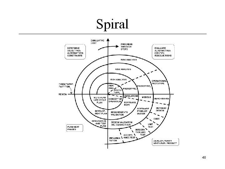 Spiral 40
