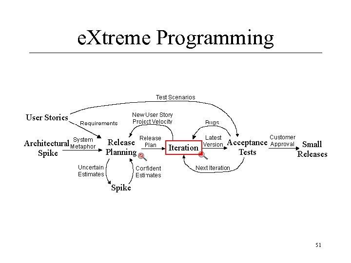 e. Xtreme Programming 51
