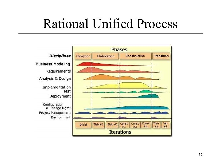 Rational Unified Process 57