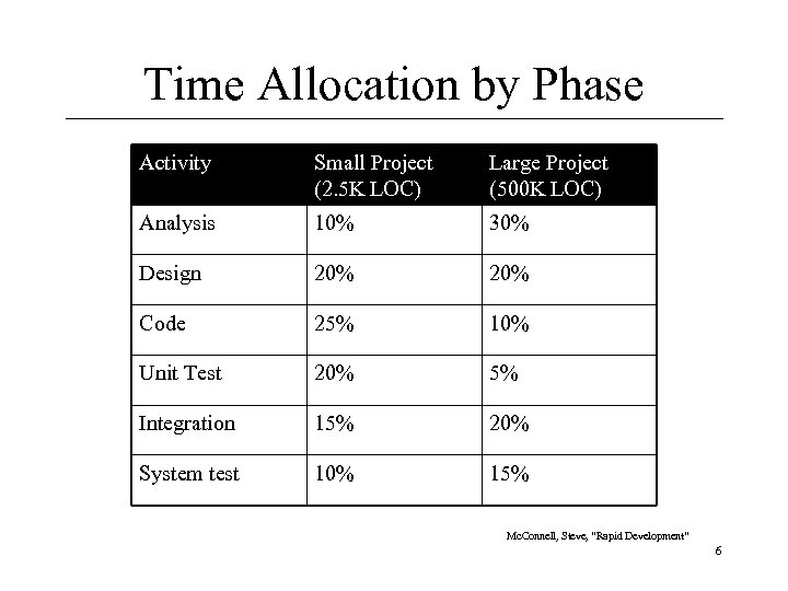 Time Allocation by Phase Activity Small Project (2. 5 K LOC) Large Project (500
