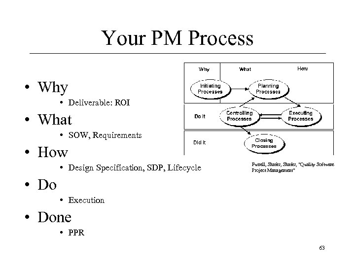 Your PM Process • Why • Deliverable: ROI • What • SOW, Requirements •