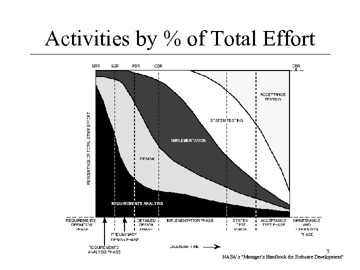 "Activities by % of Total Effort 7 NASA's ""Manager's Handbook for Software Development"""