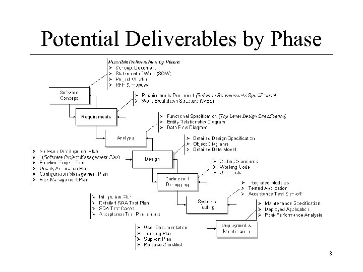 Potential Deliverables by Phase 8