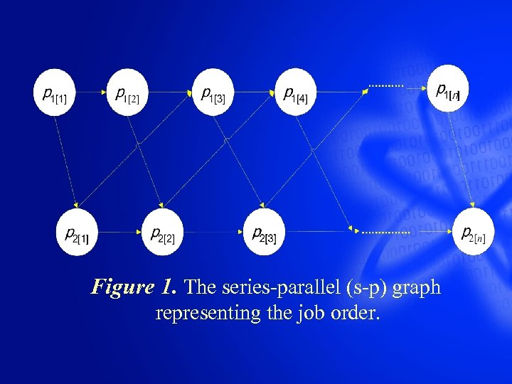 Figure 1. The series-parallel (s-p) graph representing the job order.