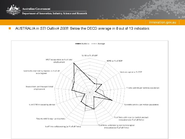 n AUSTRALIA in STI Outlook 2008: Below the OECD average in 8 out of