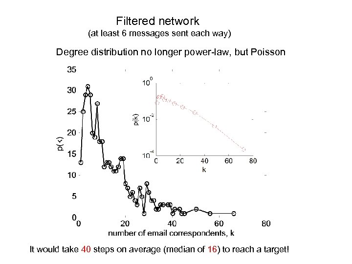 Filtered network (at least 6 messages sent each way) Degree distribution no longer power-law,