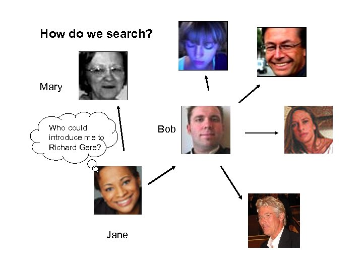 How do we search? Mary Who could introduce me to Richard Gere? Bob Jane