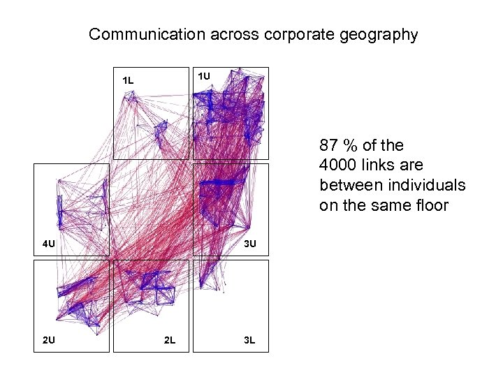 Communication across corporate geography 1 U 1 L 87 % of the 4000 links