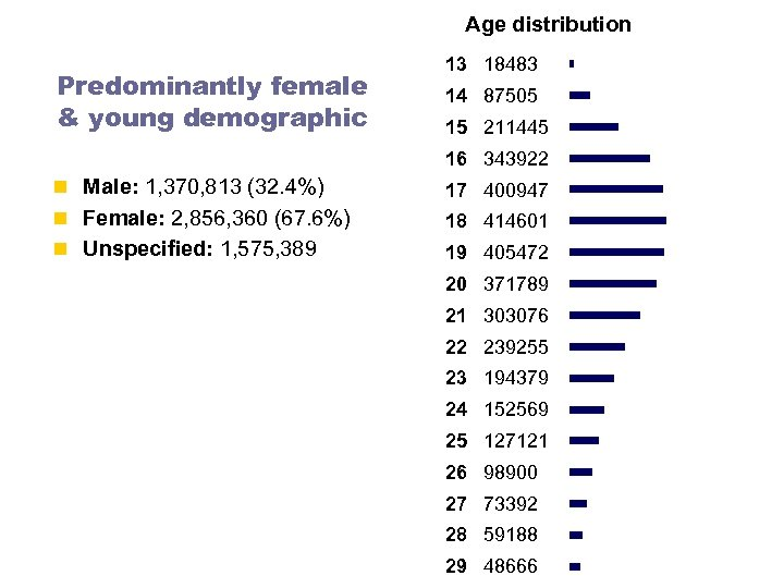 Age distribution Predominantly female & young demographic 13 18483 14 87505 15 211445 16
