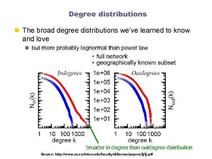 Degree distributions n The broad degree distributions we've learned to know and love n