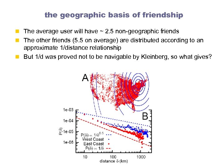 the geographic basis of friendship n The average user will have ~ 2. 5