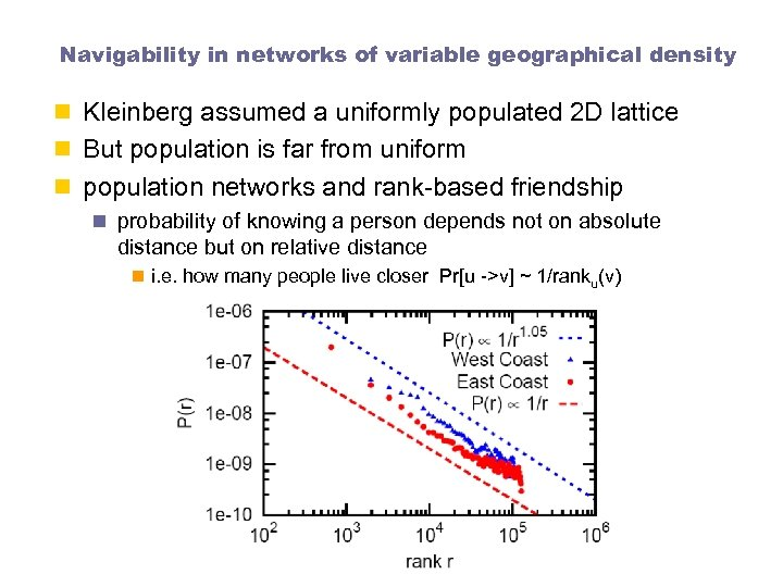 Navigability in networks of variable geographical density n Kleinberg assumed a uniformly populated 2