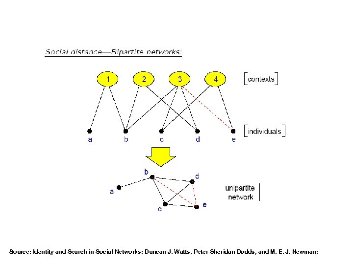 Source: Identity and Search in Social Networks: Duncan J. Watts, Peter Sheridan Dodds, and
