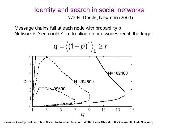 Identity and search in social networks Watts, Dodds, Newman (2001) Message chains fail at