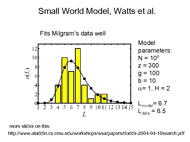 Small World Model, Watts et al. Fits Milgram's data well Model parameters: N =