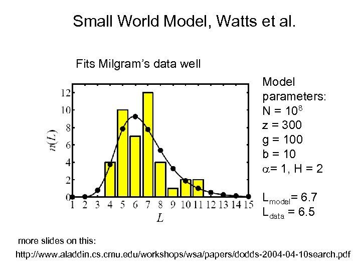 Small World Model, Watts et al. Fits Milgram's data well Model parameters: N =